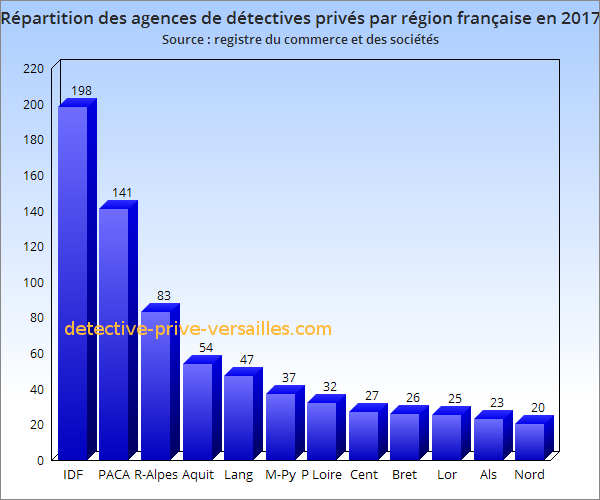 Repartition agence detective prive region france 2017