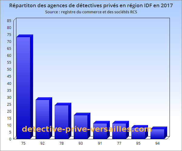 repartition agences detectives prives region ile de france 2017